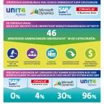 UNIT4-infographic_ERP_NL6-DEF-150x150